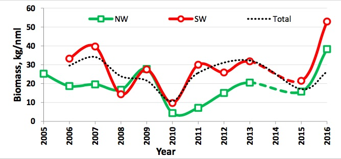 Figure 3.4.5. The interannual mean biomass fluctuation of the SW (red, all <1 T catches of sponges excluded) and NW (green) from 2005–2016. The dotted line is the Barents Sea mean biomass (see also Figure y3). NW = 74–80°N and 15–40°E but excluding all stations W and N of Svalbard, SW = 65– 74°N and 10–40°E. All stations west and north of Svalbard and all sponge catch >1 T excluded.