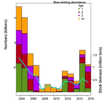 Figure 3.5.13. Total abundance in billions (coloured bars and left axis), and biomass (turquoise line and right axis) of blue whiting in the Barents Sea (BESS data), August-September 2004–2016.