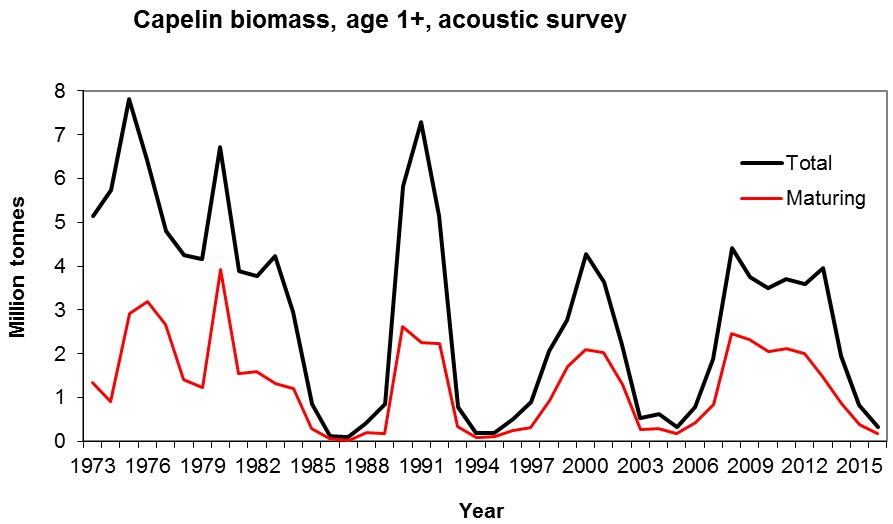 Figure 3.5.4. Capelin biomass 1973 – 2016. Maturing stock (>14cm) and total.