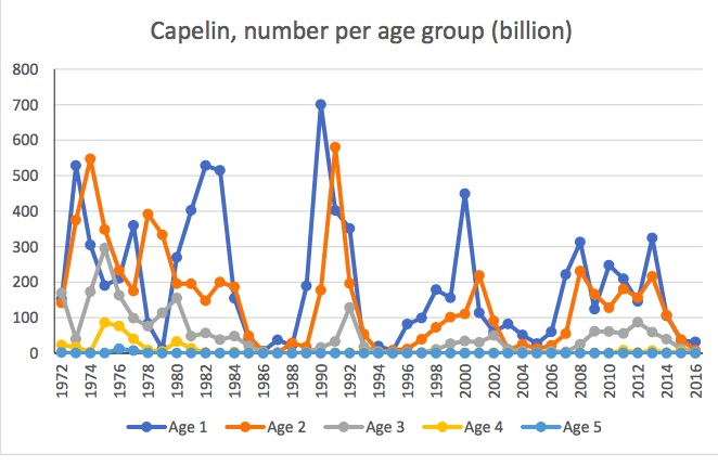 Figure 3.5.6. The capelin stock age composition during 1972-2016.