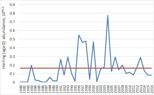 Figure 3.5.7. 0-group herring abundance in the Barents Sea 1980-2016. Orange line shows long-term mean for the period 1980-2016, while the blue line indicates 0-group abundance fluctuation.
