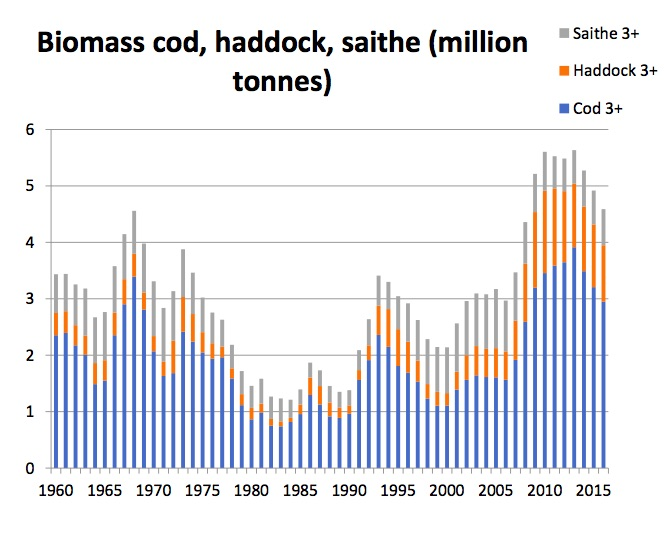 Figure 3.6.1 Biomass estimates of cod, haddock and saithe 1960–2016 from AFWG 2016 (ICES, 2016c). Please note that saithe is only partly distributed in the Barents Sea.