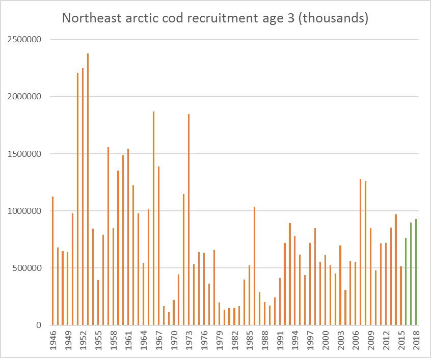 Figure 3.6.4. Cod recruitment-at-age 3 from AFWG 2016 (ICES 2016c).