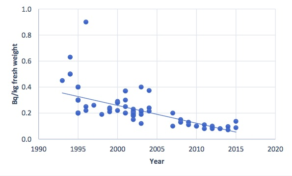 Figure 3.9.6.14a. Activity concentrations of Cs-137 (Bq/kg fresh weight) in cod caught in the Bear Island area in the period 1993 to 2015. Data from NRPA and IMR. Uncertainties in single measurements are generally below 30%.