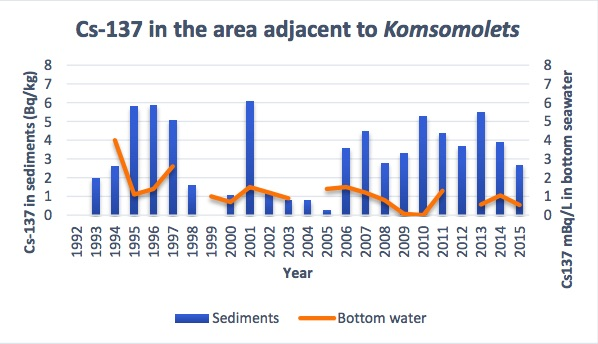 Figure 3.9.6.15. Activity concentrations of Cs-137 in sediments and bottom seawater collected in the area adjacent to the sunken nuclear submarine «Komsomolets» in the period 1993 to 2015.