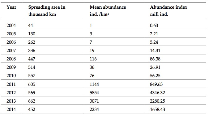 Table 3.4.1. The spreading area, mean abundance and total stock indices of the snow crab in the Barents Sea 2004–2014 (Bakanev et al., 2016).