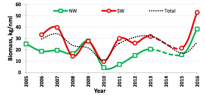 Figure 5.3.1. The interannually mean biomass fluctuation of the SW (red, all <1T catches of sponges excluded) and NW (green) from 2005–2016. The dotted line is the Barents Sea mean biomass (see also Figure y3). NW = 74–80°N and 15-40°E but excluding all stations W and N of Svalbard, SW = 65– 74°N and 10–40°E. All stations west and north of Svalbard and all sponge catch >1T excluded.