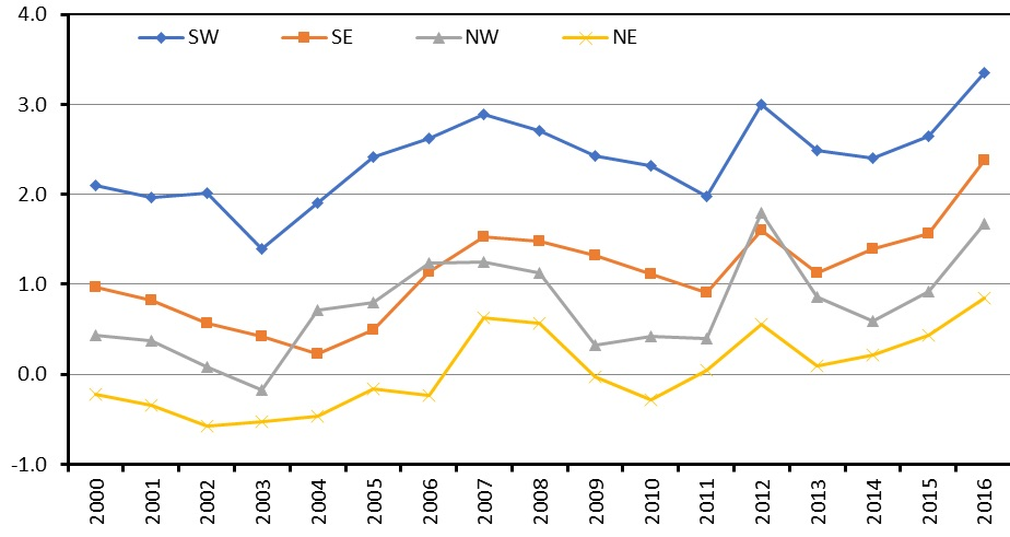Figure 5.3.2. Bottom temperature fluctuations of the SW, NW, SE, and NE Barents Sea from 2000 to 2016. NW = 74–80°N and 15–40°E but excluding all stations W and N of Svalbard. NE = 74–80°N and 40–62°E, SW = 65–74°N and 10–40°E, SE = 65–74°N and 40–62°E.
