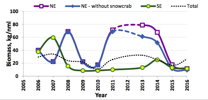 Figure 5.3.3. The interannually mean biomass fluctuation of the SE (red line with yellow circles) and NE (blue, box is total mean biomass, diamonds is without the biomass of the snow crab). The dotted line is the Barents Sea mean biomass (see also Figure y3). NE = 74–80°N and 40–62°E, SE = 65– 74°N and 40–62°E.