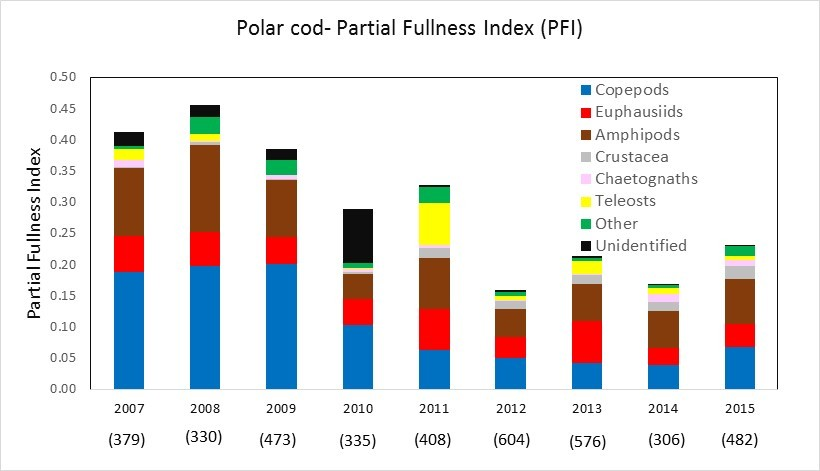 Figure 4.1.5. Stomach fullness of polar cod during survey in August-September 2007–2015. Number of fish sampled each year in brackets.