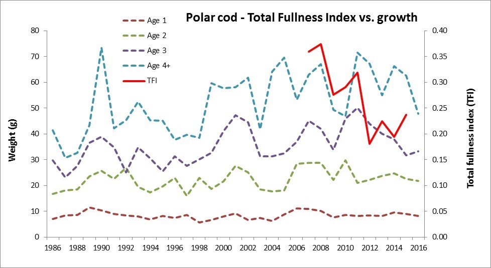 Figure 4.1.6. Growth (weight at age from ecosystem survey) and stomach fullness (TFI) of polar cod in 1986-2016.