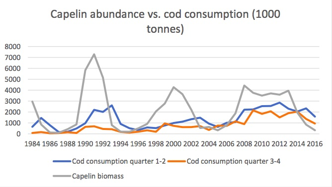 Figure 4.2.3 Size of the capelin stock and estimated consumption of capelin by cod.