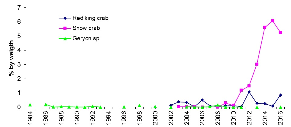 Figure 4.2.5. Importance of three species of invasive crabs in cod diet in 1984–2016.