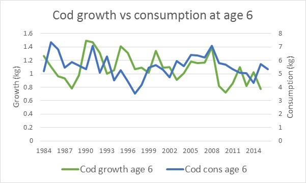 Figure 4.2.7. Cod growth and consumption at age 6 (ICES 2016c).