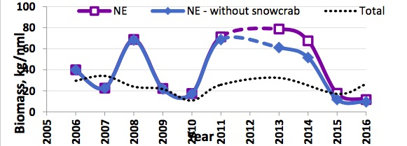 Figure 4.6.1. The interannually mean benthos biomass fluctuation in the NE (blue, box is total mean biomass, diamonds is without the biomass of the snow crab). The dotted line is the total Barents Sea mean biomass.