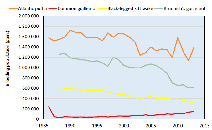 Figure 3.8.2.2: Size and trends of puffin, guillemots and kittiwake populations in the Western Barents Sea (Norway and Svalbard incl. Bjørnøya). Data from Fauchald et al. (2015).