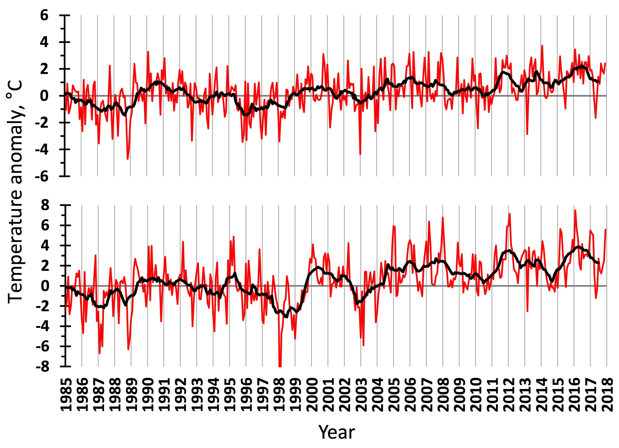 Figure 3.1.2. Air temperature anomalies in the western (upper) and eastern (lower) Barents Sea in 1985–2017. The red line shows monthly values, the black one – 11-month running means.