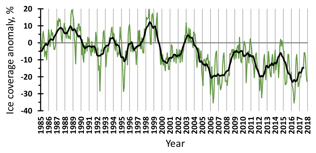 Figure 3.1.3. Ice coverage anomalies in the Barents Sea in 1985–2017. The green line shows monthly values, the black one – 11-month running means.