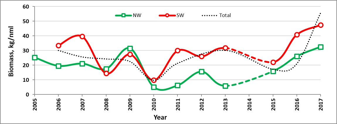 Figure 3.4.6. The inter-annually mean biomass fluctuation of the SW (red),) and NW (green) sectors of the Barents Sea in the 2005-2017. The dotted line is the total Barents Sea mean biomass (see also fig y3). Biomass of <em>Pandalus</em><em> borealis</em> and all catches more than 1T are excludedNW=74-80°N 15-40°E but excluding all stations W and N of Svalbard, SW=65-74°N and 10-40°E. All stations west and north of Svalbard and all sponge catch >1T excluded.