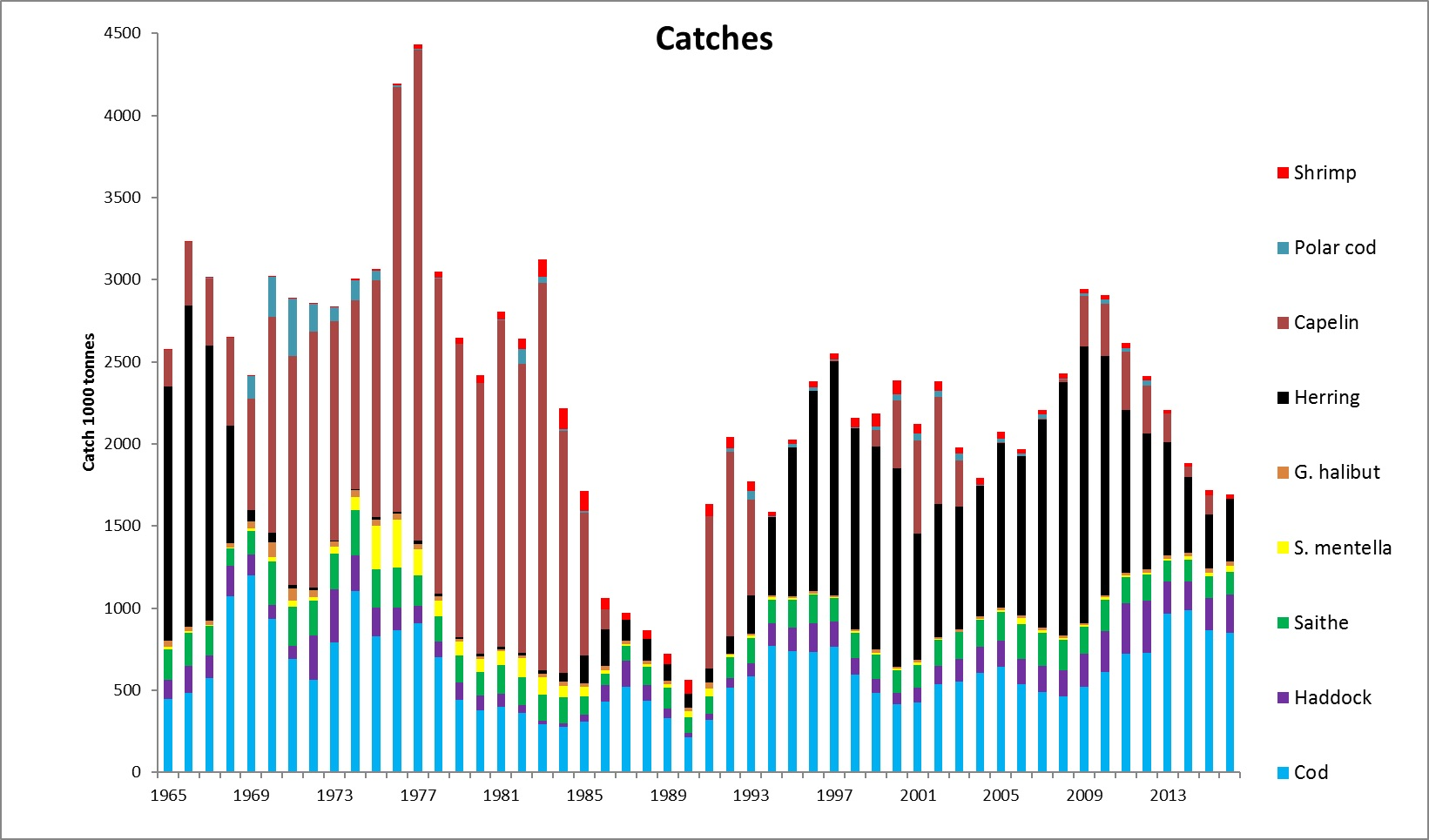 Figure 3.9.1.1. Total catches of the most important stocks in the Barents Sea and adjacent waters of Norwegian and Greenland Sea (including catches in all of ICES area 2a, i.e. along the Norwegian coast south to 62 N) from 1965-2017. Catches of Norwegian spring-spawning herring outside ICES area 2a are also included. Also minor catches of other stocks are taken in the Barents Sea (see ICES website).