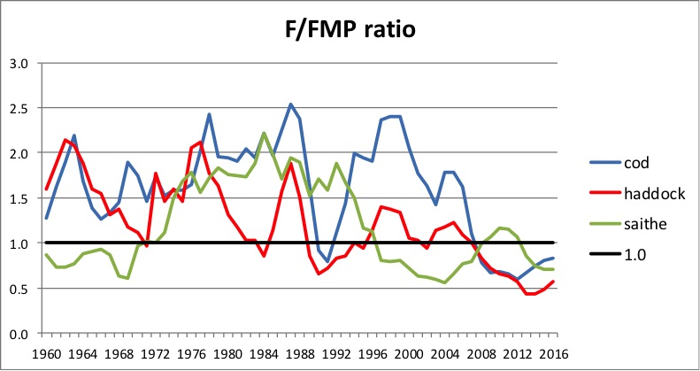 Figure 3.9.1.2. Annual fishing mortalities of the Northeast Arctic cod, haddock and saithe stocks relative to fisheries management plan (FMP), i.e., the level used in the management plans for these stocks when SSB > Bpa (and SSB< 2*Bpa for cod) (ICES 2017). Note that saithe is mainly found along the Norwegian coast and off the coast south of the Barents Sea – little in the Barents Sea itself.