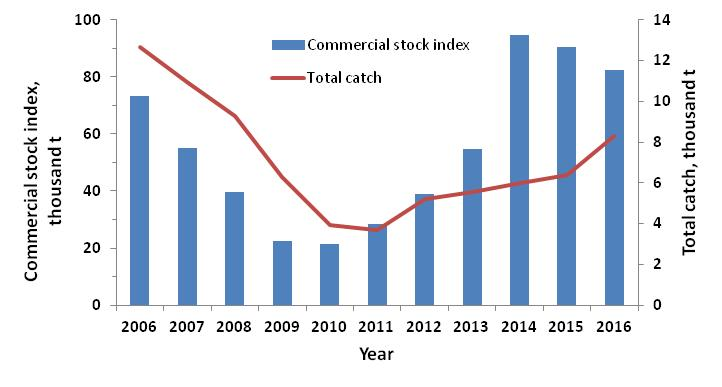 Figure 3.9.2.3. Commercial stock index and the total catch of the red king crab in the Russian Economic Zone of the Barents Sea in 2006-2016 (Bakanev & Stesko, 2017)