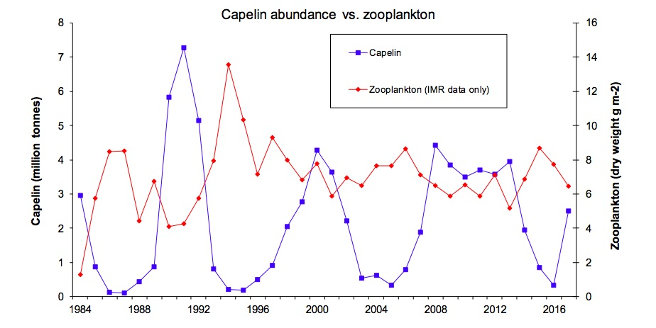 Figure 4.1.3. Fluctuation of capelin stock and zooplankton biomass in the Barents Sea in 1984-2017.
