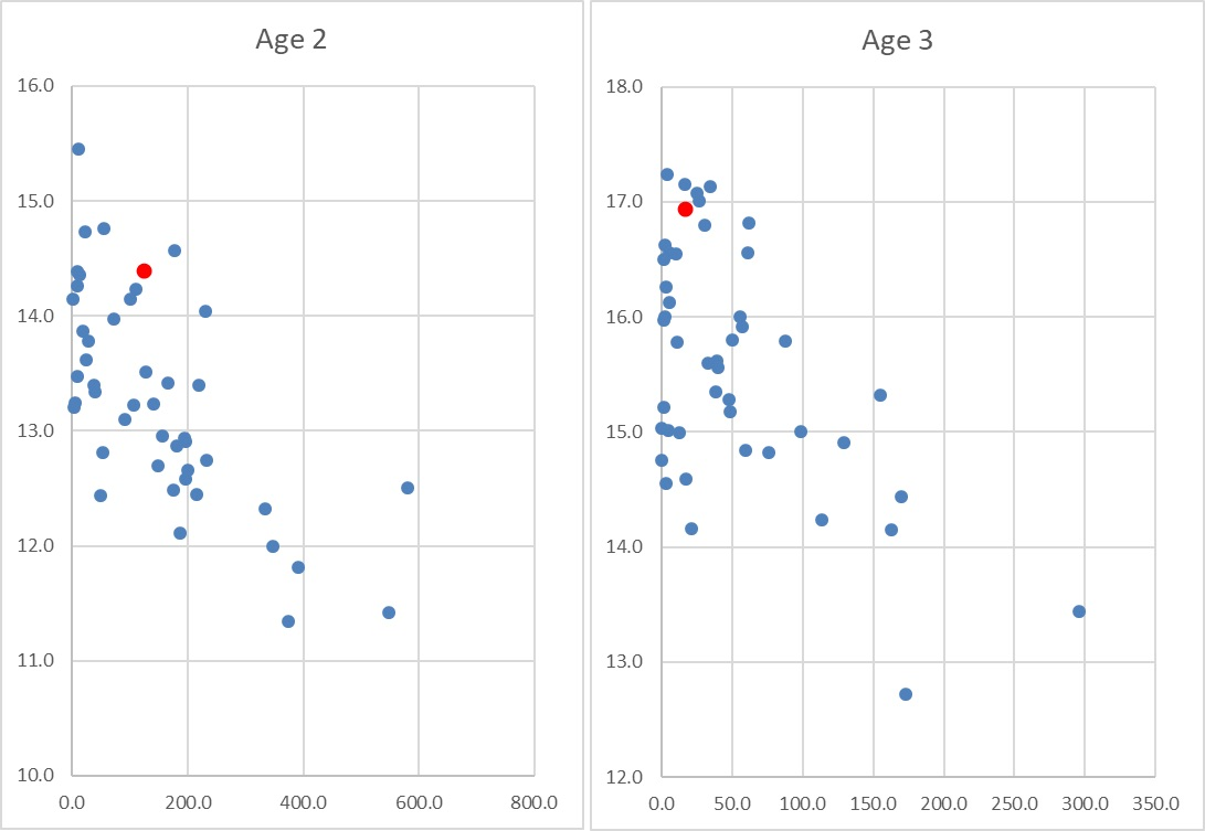 Fig. 4.1.4. Average length as function of abundance for capelin at age 2 and 3. The datapoint from 2017 is marked in red.