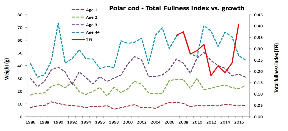 Fig. 4.1.6 Growth (weight at age from ecosystem survey) and stomach fullness (TFI) of polar cod in 1986-2017