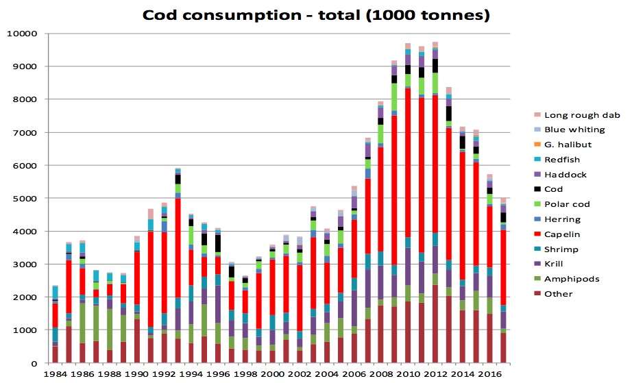Figure 4.2.1 Cod consumption 1984-2017. Consumption by mature cod outside the Barents Sea (3 months during first half of year) not included. Norwegian calculations, preliminary figures, final numbers to be found in AFWG 2018.