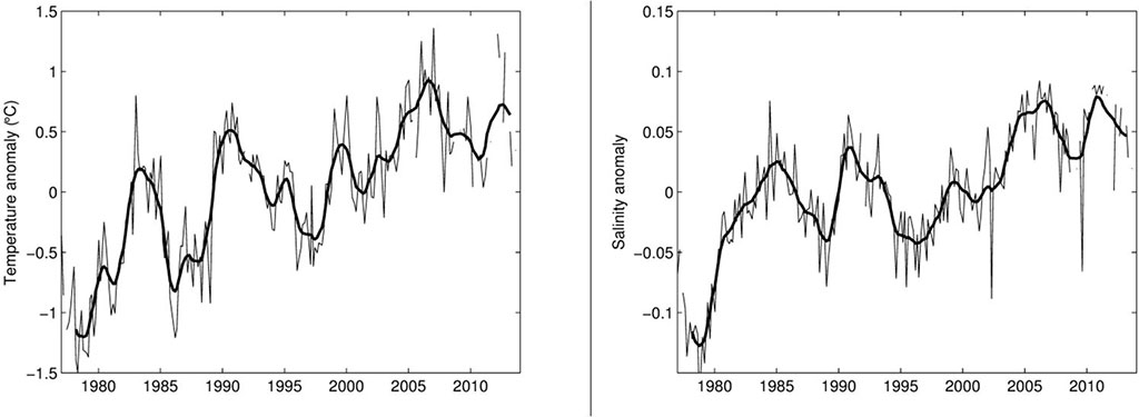 Figure 4.2.10. Temperature (left) and salinity (right) anomalies in the 50–200 m layer of the Fugløya– Bear Island section.