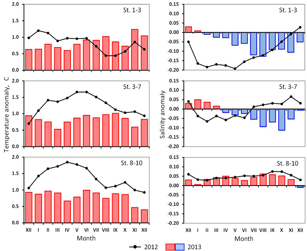 Figure 4.2.11. Monthly mean temperature (left) and salinity (right) anomalies during 2012 and 2013 in the 0–200m layer of the Kola section. St. 1–3 – Coastal waters, St. 3–7 – Murman Current, St. 8–10 – Central branch of the North Cape Current (Anon., 2013).