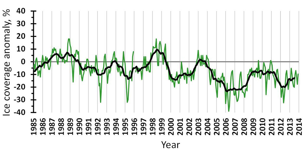 Figure 4.2.12. Ice extent anomalies in the Barents Sea during 1985–2013: monthly values (green), and 11-month moving-average values (black) (Anon., 2014).