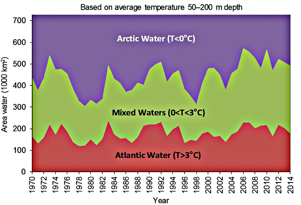Figure 4.2.8. Area of water masses in the Barents Sea from 1970-2014 (based on average temperature 50-200 m depth).
