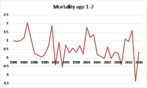Figure 3.5.10. Capelin natural mortality from age 1 to age 2, estimates based on acoustic survey data. X axis shows cohorts.