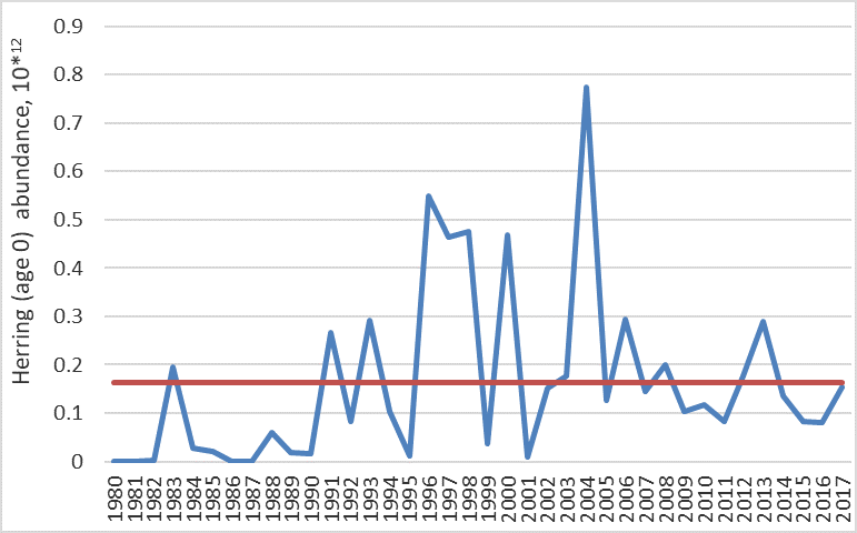 Figure 3.5.12. 0-group herring abundance in the Barents Sea for the 1980–2017 period, corrected for trawl efficiency. Orange line shows the long-term average, while the blue line shows abundance fluctuation.