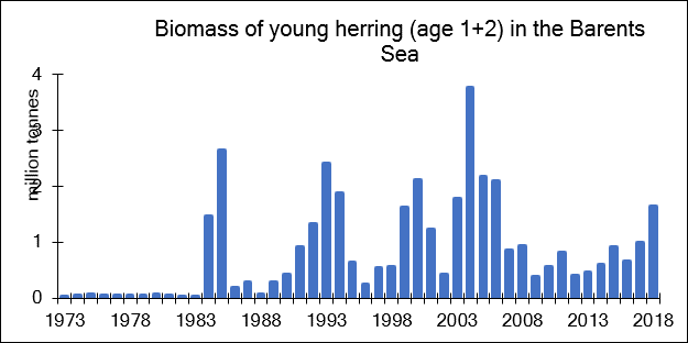 Figure 3.5.15. Age 1 and 2 Norwegian Spring Spawning herring biomass in the Barents Sea – based on Working Group on Widely Distributed Stocks (WGWIDE) VPA estimates (ICES 2018b).