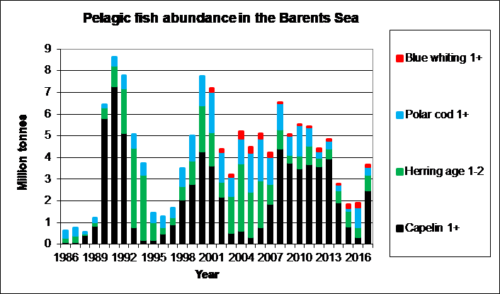 Figure 3.5.2 Biomass of main pelagic fish species (excluding 0-group fish) in the Barents Sea, August-October 1986–2017.