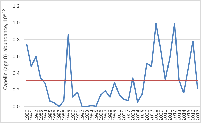 Figure 3.5.3. 0-group capelin abundance (corrected for trawl efficiency) in the Barents Sea. Red line shows long-term mean for the 1980–2017 period; blue line indicates 0-group abundance fluctuation.