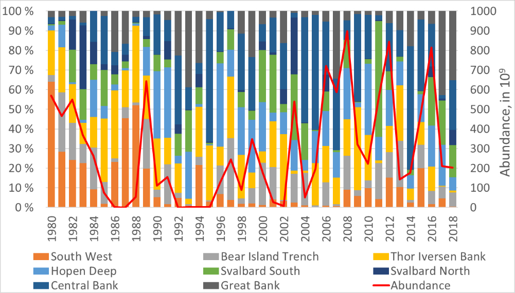 Figure 3.5.4. Percentage of 0-group capelin abundance in western, central, and northern regions of the Barents Sea (1980–2018). Red line shows total abundance for these eight regions.
