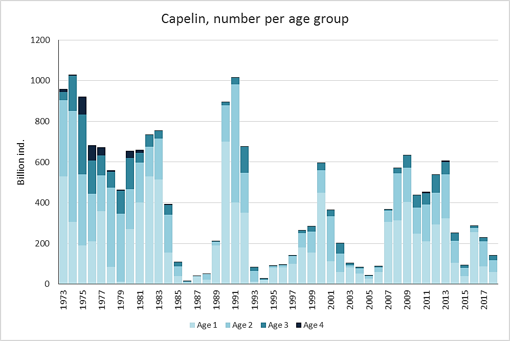 Figure 3.5.9. Capelin stock age composition (age 1-4) during 1972–2018. (Note: age 5 and older was removed due to negligible numbers in the total stock).