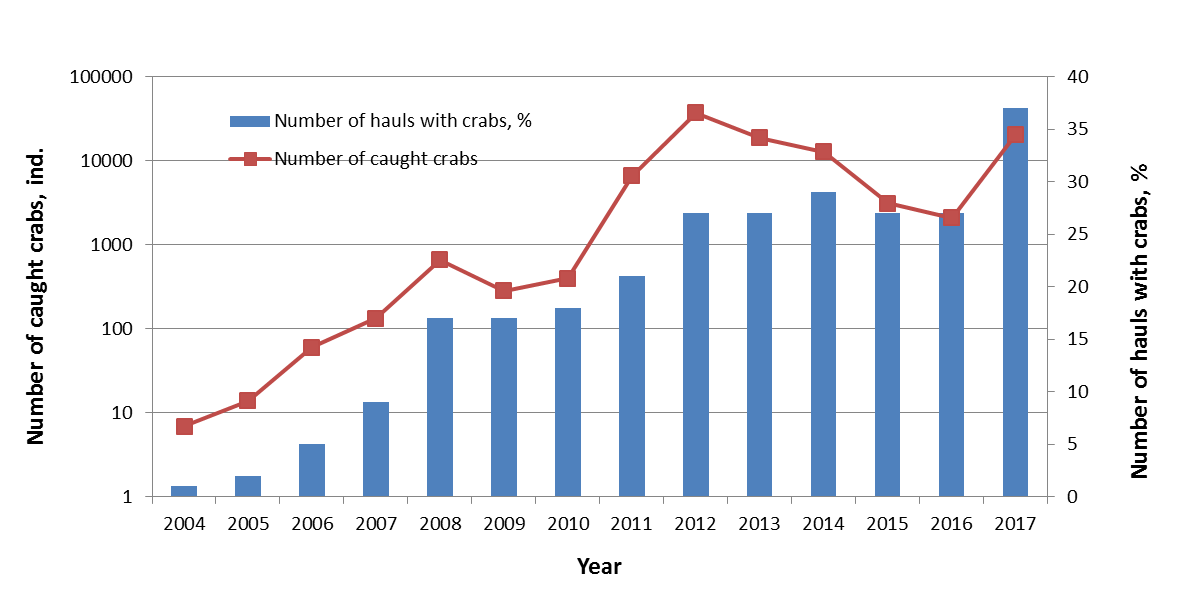Figure 3.4.2.2. The dynamic of the snow crab population in the Barents Sea given as the total number of crabs (blue bars) and the number of trawl hauls with crabs (red line) during the BESS 2004–2017.