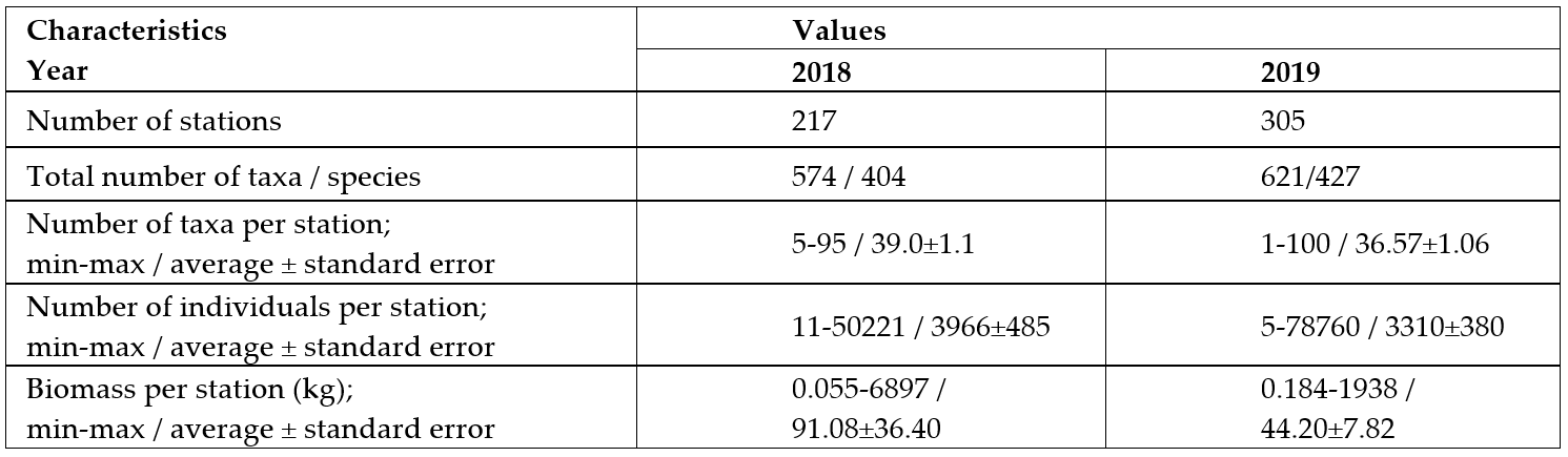 Table 3.4.1.1. The main characteristics of the megabenthic by-catches during BESS 2018 and 2019