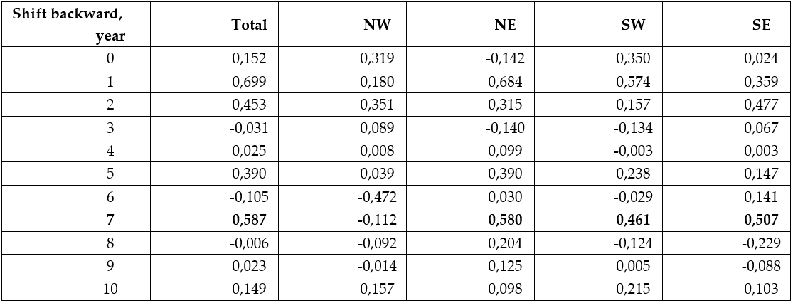 Table 3.4.1.2. Correlation (r) between water temperature on the Kola Section (average annual water temperature in the lyer 0-200 m in the st. 3-7) and mean biomass for the Barents Sea within 68-80° N and 15-62° E (Total) and it four sectors (NW – 74-80° N, 15-40° E; NE – 74-80° N, 40-62° E; SW – 68-74° N, 15-40° E; SE– 68-74° N, 40-62° E) when shifting back temperature time-series from 1 to 10 years