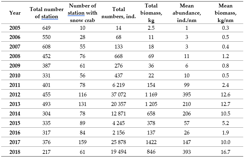 Table 3.4.2.1 Characteristics of the snow crab catches during BESS 2005-2018