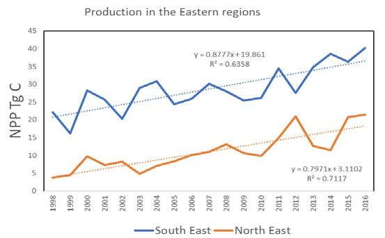 Figure 3.2.5 Annual net primary production (NPP- satellite based) in the South East and North East polygons.