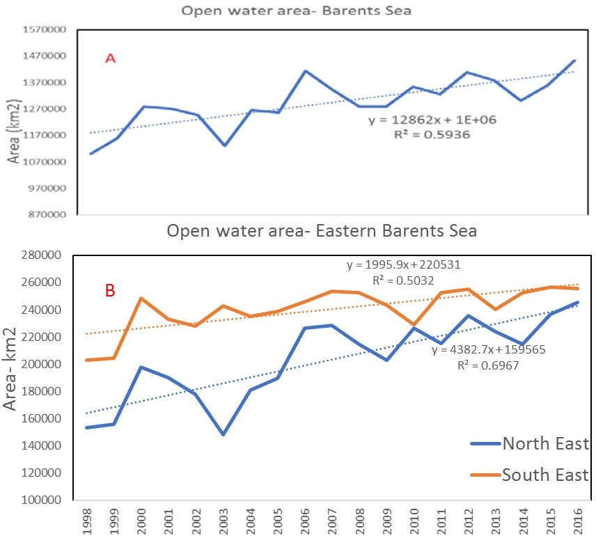 Figure 3.2.7. Open water area A), whole Barents Sea and B) Eastern Barents Sea