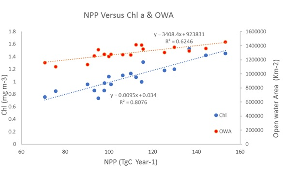 Figure 3.2.8. Relationship between satellite derived NPP and Chl a and Open Water Area (OWA).