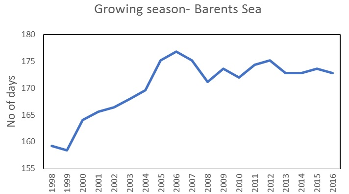 Figure 3.2.9. Average length of the growing season (number of days) in the Barents Sea.