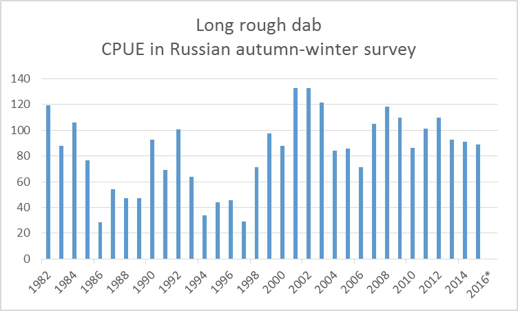 Figure 3.6.10. Catch per unit of effort of long rough dab at the Russian autumn-winter survey 1982– 2016 (October-December).* 2016 – no survey